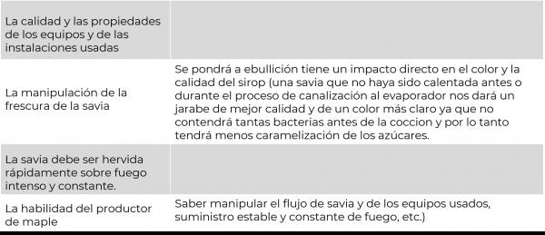Factores calidad jarabe maple